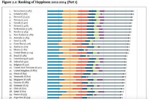 The happiest countries in the world, according to neuroscientists, statisticians, and economists