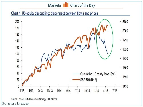 There is a growing disconnect in the stock market