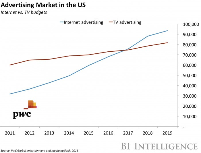 BII Facebook is inching closer to TV