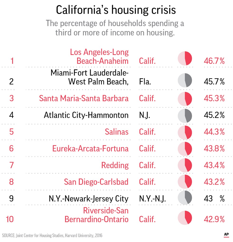Top ten most expensive metro areas to live in.