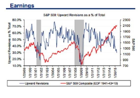 Peak earnings week to follow big global selloff