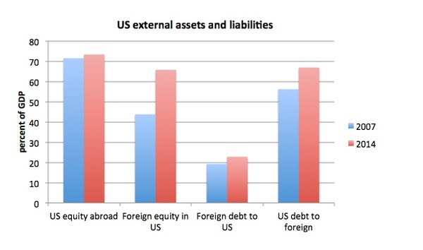US External Debt: A Curious Case