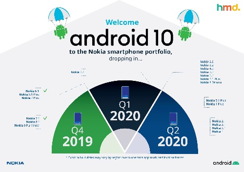 Nokia revises Android 10 update schedule due to COVID-19 - 9to5Google