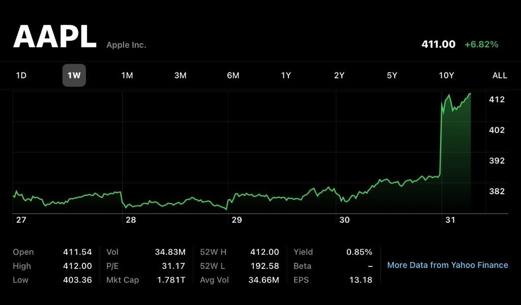 Apple overtakes Saudi Aramco as world's most valuable company, nearing $2 trillion market cap - 9to5Mac