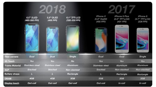 KGI predicts 6.1-inch LCD iPhone will help Apple rebound from 'lower-than-expected' iPhone X sales