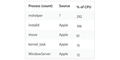 PSA: Here's how to check for – and remove – the Mac malware mshelper