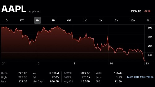 Apple loses $1 trillion status for now as coronavirus fallout slashes market - 9to5Mac