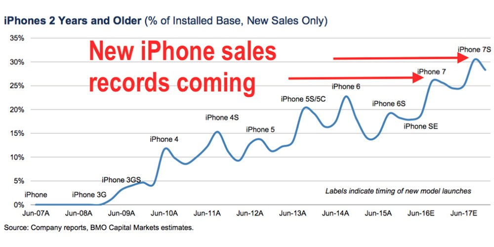 BMO analyst says iPhone 7 could see record sales as 25% of owners poised for upgrade - 9to5Mac