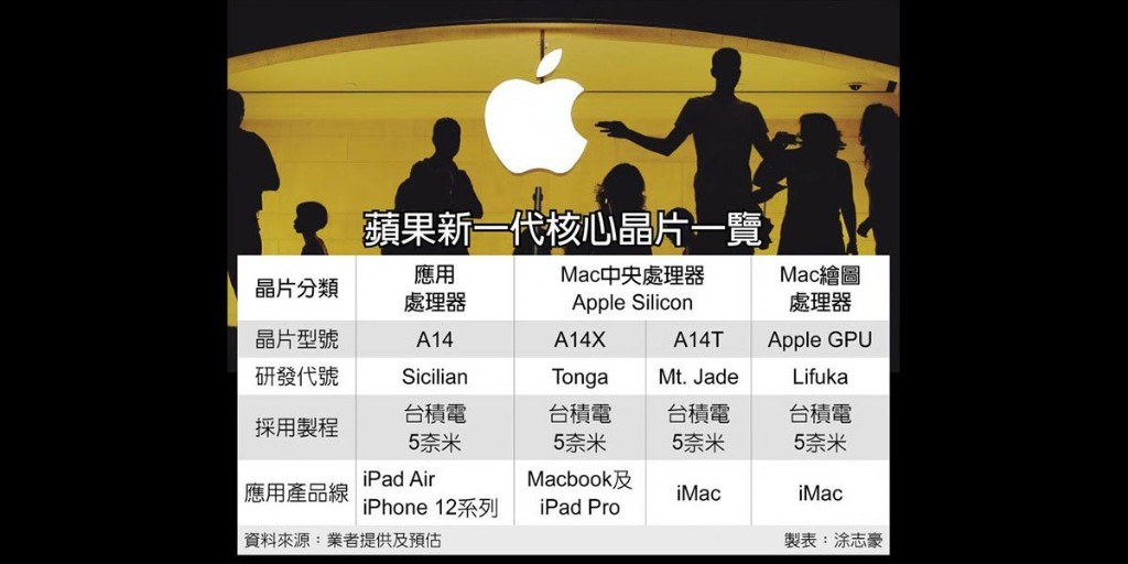 A14 chip variants could power two Apple Silicon Macs - 9to5Mac