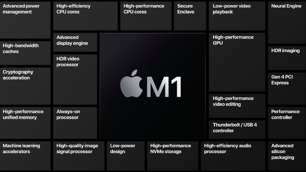 Check M1 compatibility for all your Mac apps with this free tool - 9to5Mac
