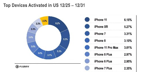 Apple wins Christmas: iPhone claims top 9 spots for mobile device activations in the US - 9to5Mac