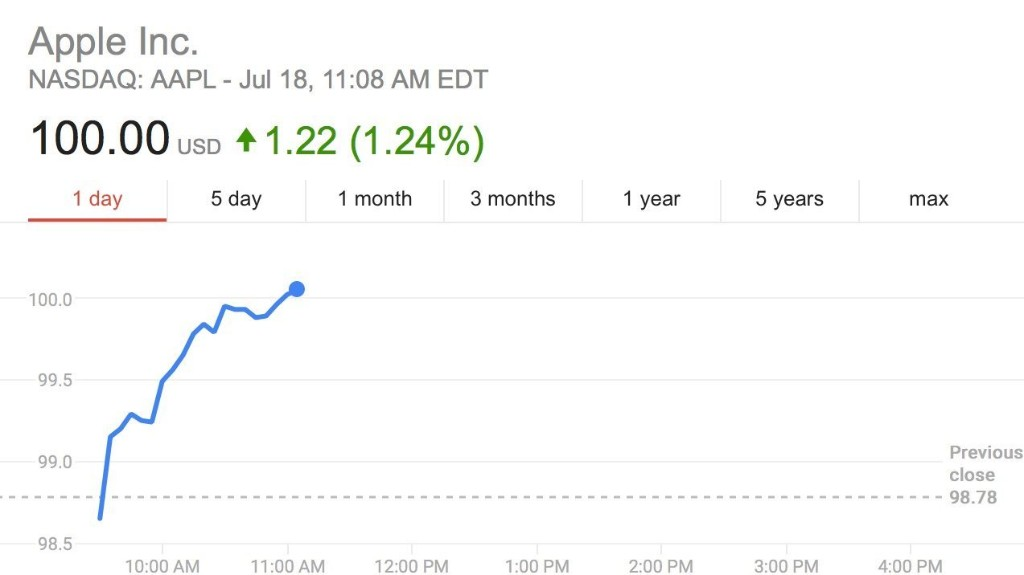 Apple stock price tops $100 ahead of fiscal Q3 earnings next week, eyes on $AAPL - 9to5Mac