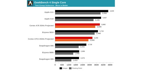 Latest mobile CPU benchmarks show Apple two years ahead of the competiton