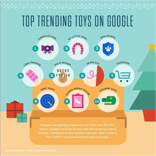 Top 10 kids' toys of 2014 per early Google Search data