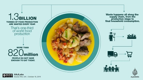 World Food Day: The fight against food waste