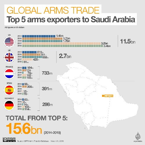 Turkey, Saudi Arabia and Europe's 'double standard' in arms sales