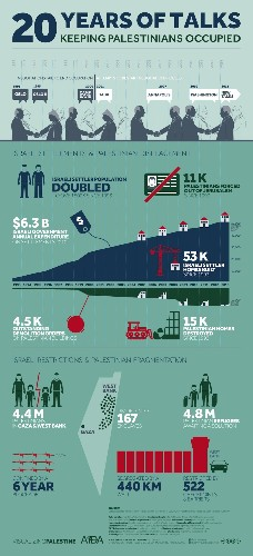 Infographic: Keeping Palestinians occupied | Palestine