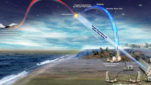 Israel tests ballistic missile shield