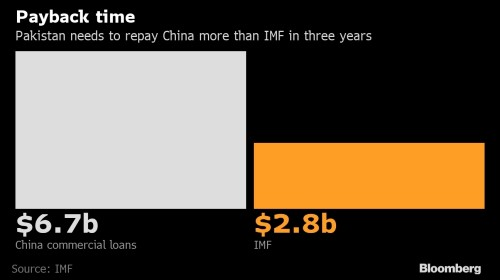 Pakistan owes China more money than it owes the IMF