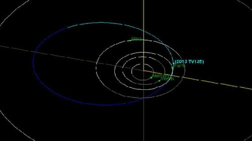 Newly discovered asteroid flies past Earth