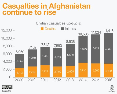 Afghan civilian casualties at record high in 2016: UN