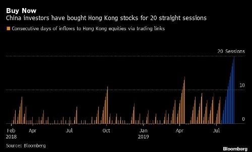 China can't get enough of Hong Kong's sinking stocks