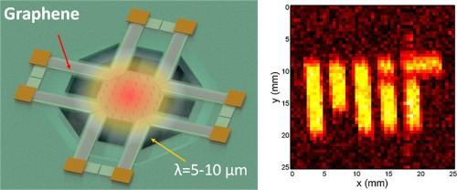 MIT breakthrough may bring night vision to smartphone cameras