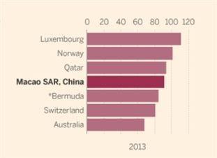 마카오의 기적, 1인당 GDP 세계 4위로 껑충…스위스 추월