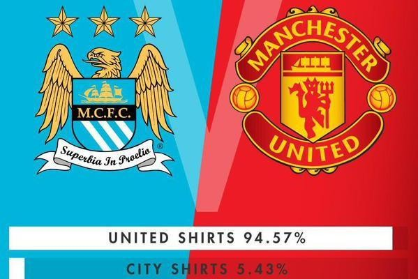 Manchester United Dominate Manchester Shirt Sales over Manchester City