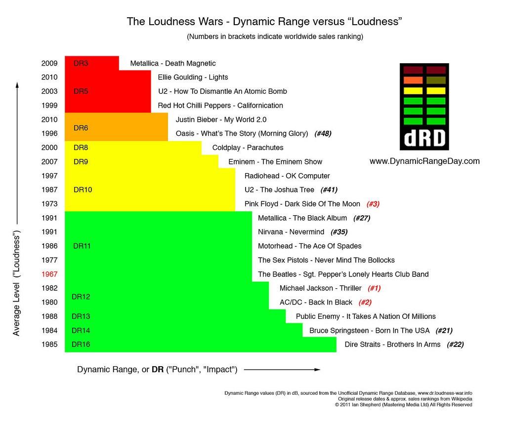 Visualizing Loudness: The Dark Side of Music Digitization