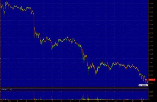 Gold Is Just Having A Terrible Day