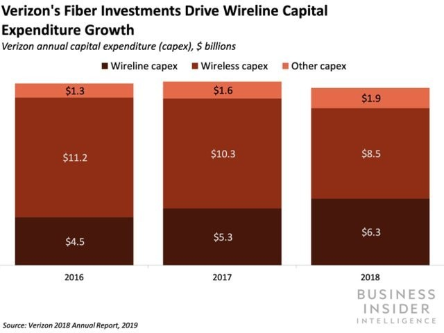 Verizon is looking to implement a fiber alternative to scale 5G deployments - Business Insider