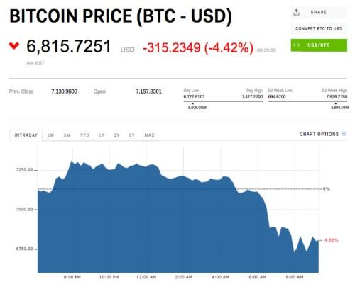 Bitcoin dives below $7,000