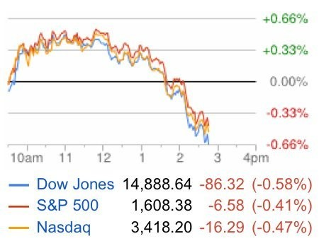 Markets Have Turned South