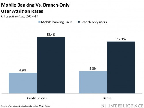 State of mobile banking in 2019: top apps, features, statistics and market trends