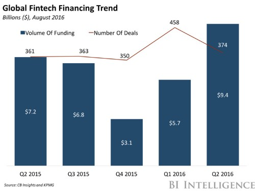THE FINTECH REPORT 2016: Financial industry trends and investment