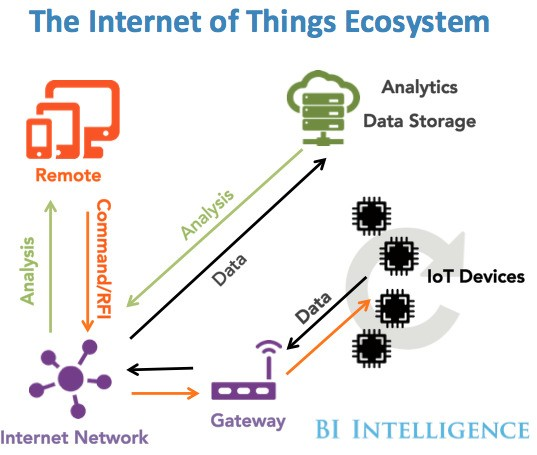 Here are IoT trends that will change the way businesses, governments, and consumers interact with the world