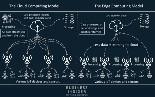 Ericsson is positioning itself as an edge-computing partner for big network operators