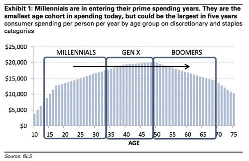 Use This Chart To See If You're A Millennial Or Not