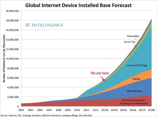 By 2018, The 'Internet Of Things' Will Be Bigger Than The Smartphone, Tablet, And PC Markets Combined