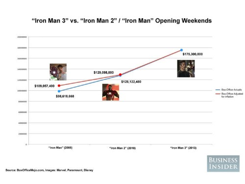 Iron Man 3's Mindblowing Opening Weekend In 4 Charts