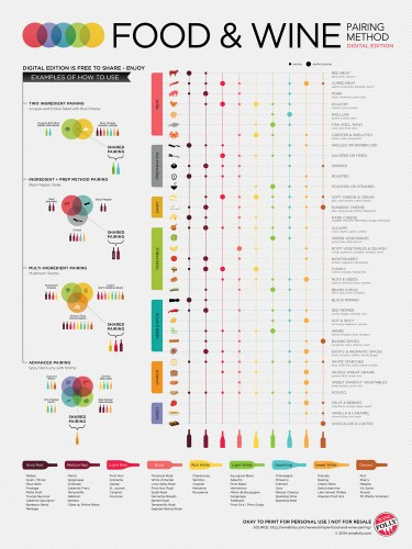 Chart Shows You Everything You Need To Know About Pairing Wine With Food