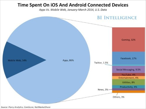 THE FUTURE OF MOBILE [SLIDE DECK]