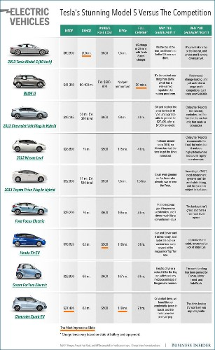 Here's How Tesla's Model S Compares To Other Top Electric Cars