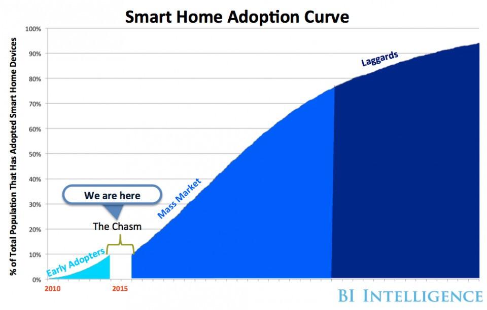 Smart Home - Magazine cover