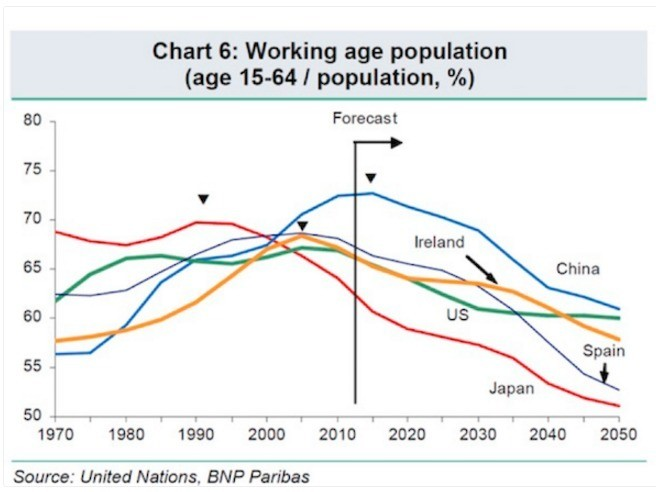 These 6 charts explain the world's looming demographic crisis - Business Insider
