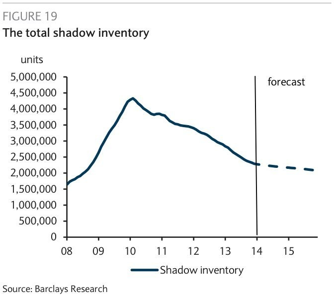 Remember The Housing Market 'Shadow Inventory' That Had Everyone Completely Freaked Out?