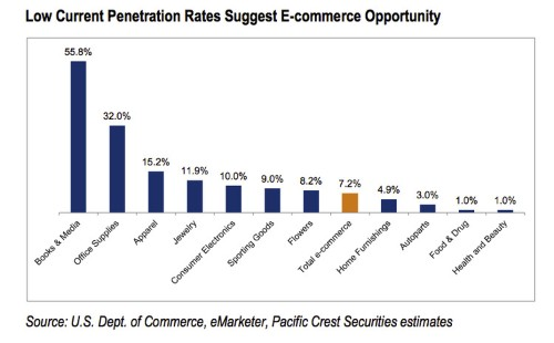 Every big box retailer should be terrified by this one chart