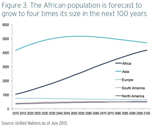 In One Chart, Here's Why Africa Is The Hottest Growth Opportunity Of The Century