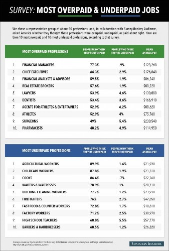 Here Are The Jobs That People Think Are Most Overpaid And Underpaid